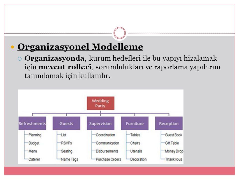 Organizasyonel Modelleme  Organizasyonda, kurum hedefleri ile bu yapıyı hizalamak için mevcut rolleri, sorumlulukları ve raporlama yapılarını tanımlamak için kullanılır.