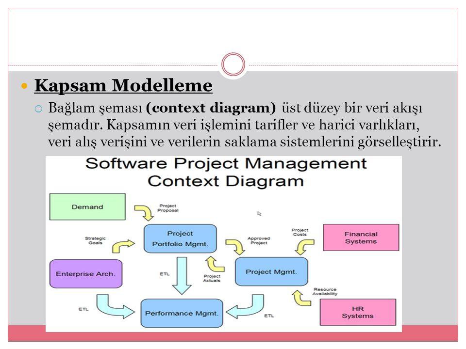 Kapsam Modelleme  Bağlam şeması (context diagram) üst düzey bir veri akışı şemadır. Kapsamın veri işlemini tarifler ve harici varlıkları, veri alış v
