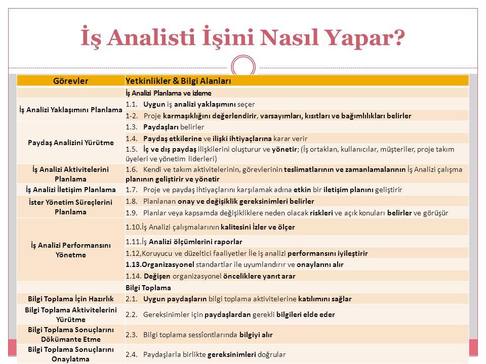 İş Analisti İşini Nasıl Yapar? GörevlerYetkinlikler & Bilgi Alanları İş Analizi Planlama ve izleme İş Analizi Yaklaşımını Planlama 1.1. Uygun iş anali