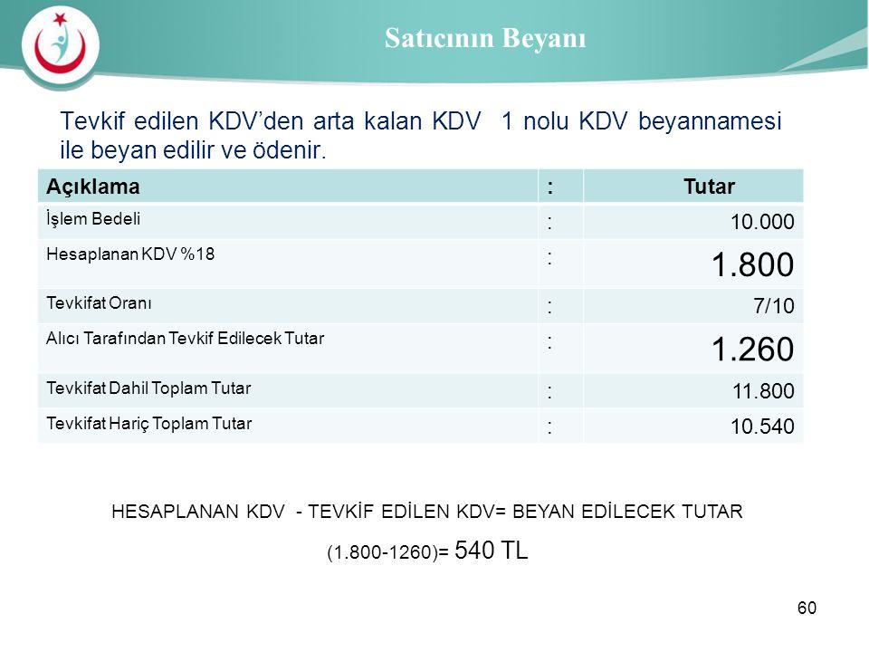 Sağlık İl Müdürlüğü Satıcının Beyanı Tevkif edilen KDV'den arta kalan KDV 1 nolu KDV beyannamesi ile beyan edilir ve ödenir. Açıklama: Tutar İşlem Bed