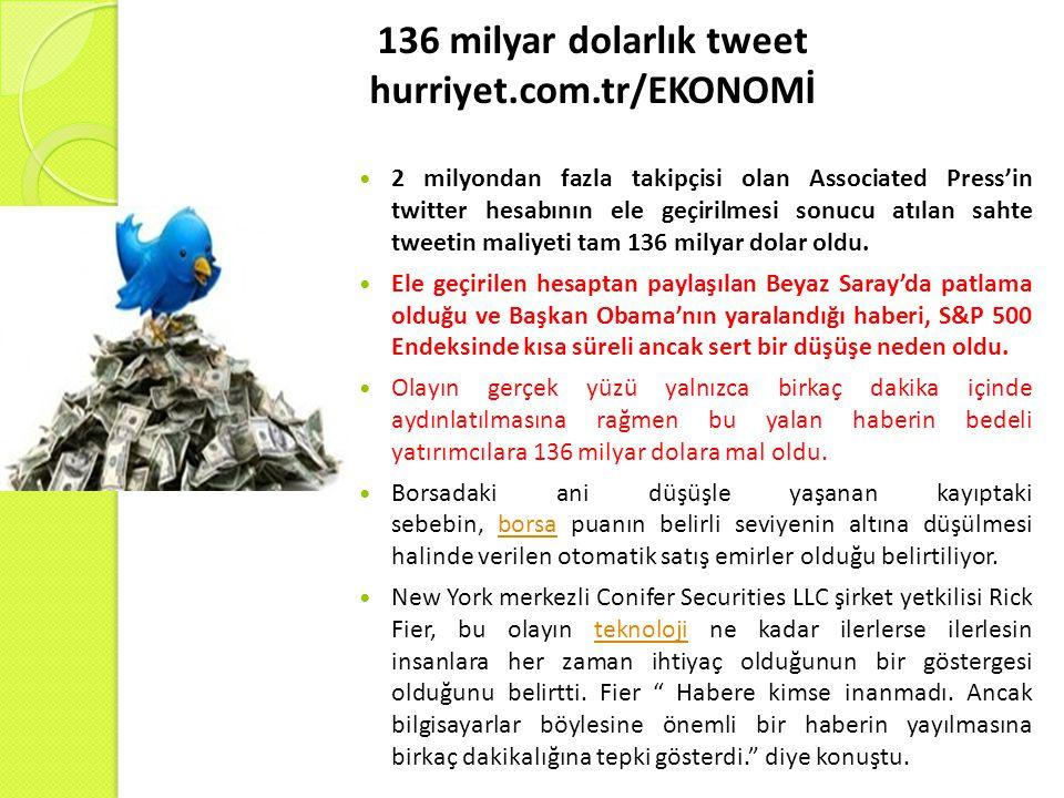 136 milyar dolarlık tweet hurriyet.com.tr/EKONOMİ 2 milyondan fazla takipçisi olan Associated Press'in twitter hesabının ele geçirilmesi sonucu atılan sahte tweetin maliyeti tam 136 milyar dolar oldu.