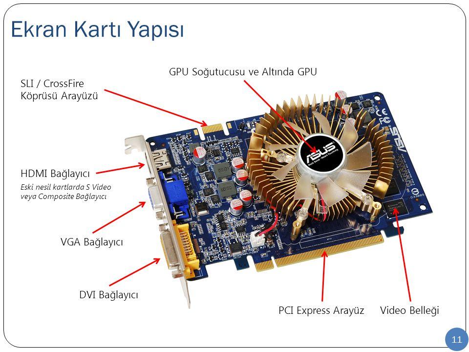 Ekran Kartı Yapısı 11 Video BelleğiPCI Express Arayüz GPU Soğutucusu ve Altında GPU DVI Bağlayıcı VGA Bağlayıcı HDMI Bağlayıcı SLI / CrossFire Köprüsü