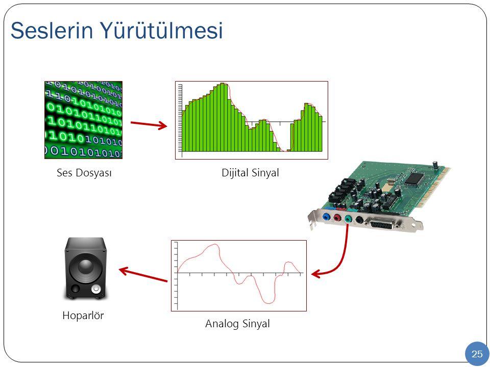 Seslerin Yürütülmesi 25 Ses DosyasıDijital Sinyal Analog Sinyal Hoparlör