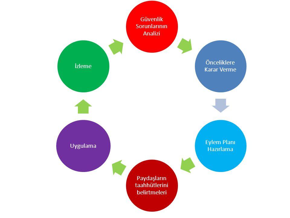 Güvenlik Sorunlarının Analizi Önceliklere Karar Verme Eylem Planı Hazırlama Paydaşların taahhütlerini belirtmeleri Uygulamaİzleme