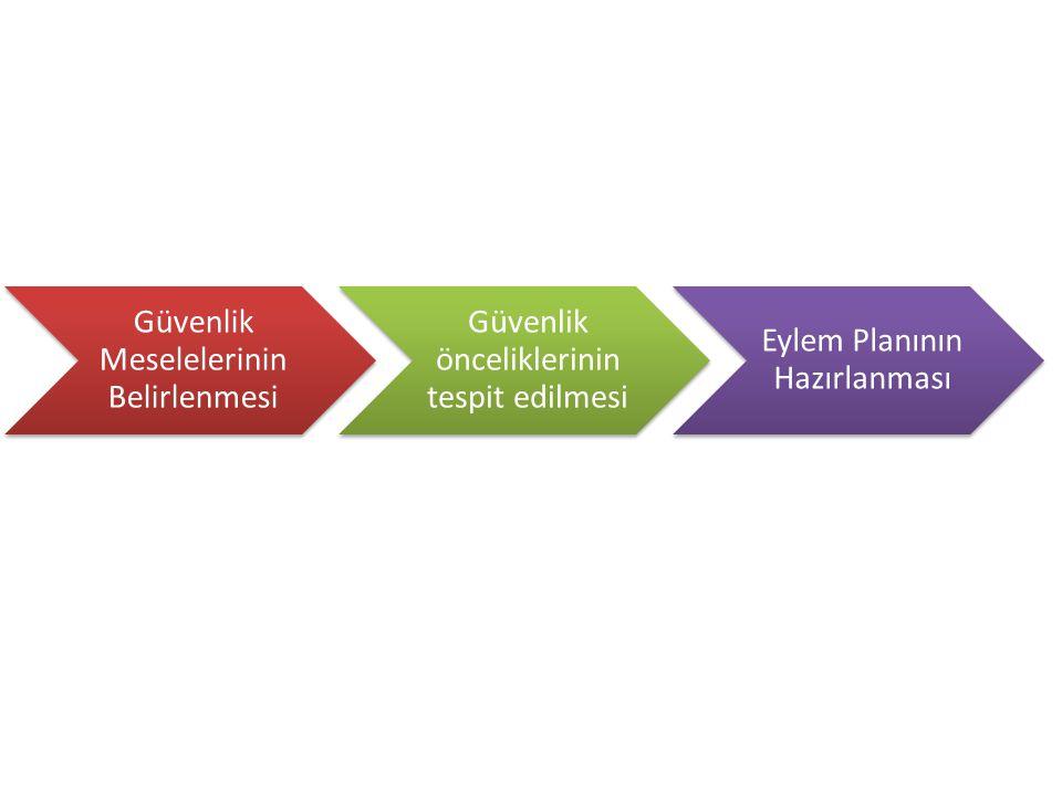 Güvenlik Meselelerinin Belirlenmesi Güvenlik önceliklerinin tespit edilmesi Eylem Planının Hazırlanması