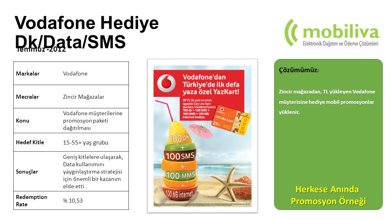 Çözümümüz : Zincir mağazadan, TL yükleyen Vodafone müşterisine hediye mobil promosyonlar yüklenir. MarkalarVodafone MecralarZincir Mağazalar Konu Voda