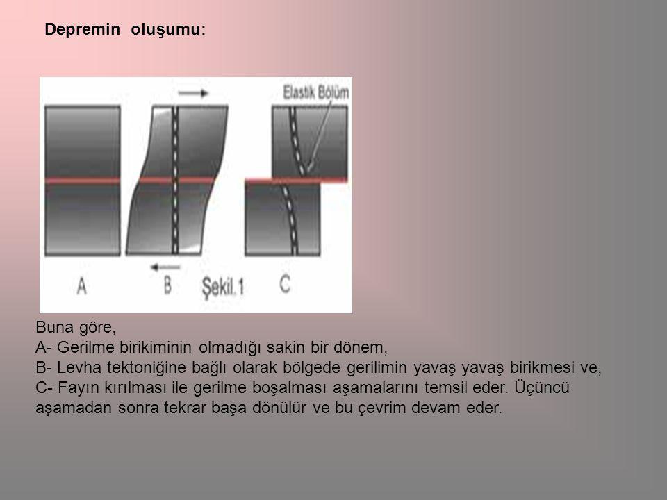 Buna göre, A- Gerilme birikiminin olmadığı sakin bir dönem, B- Levha tektoniğine bağlı olarak bölgede gerilimin yavaş yavaş birikmesi ve, C- Fayın kırılması ile gerilme boşalması aşamalarını temsil eder.