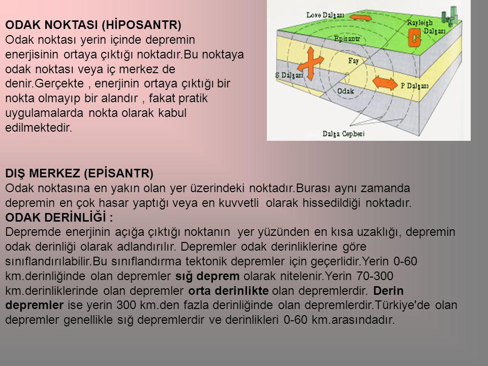 ODAK NOKTASI (HİPOSANTR) Odak noktası yerin içinde depremin enerjisinin ortaya çıktığı noktadır.Bu noktaya odak noktası veya iç merkez de denir.Gerçekte, enerjinin ortaya çıktığı bir nokta olmayıp bir alandır, fakat pratik uygulamalarda nokta olarak kabul edilmektedir.