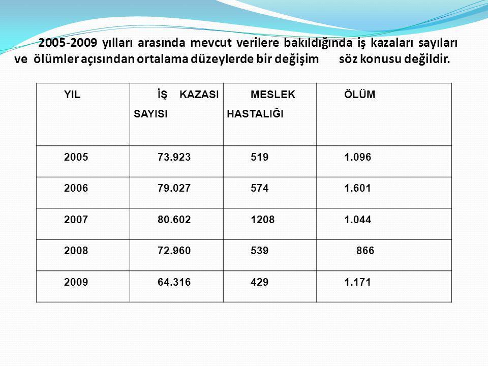 YIL İŞ KAZASI SAYISI MESLEK HASTALIĞI ÖLÜM 200573.9235191.096 200679.0275741.601 200780.60212081.044 200872.960539 866 200964.3164291.171 2005-2009 yılları arasında mevcut verilere bakıldığında iş kazaları sayıları ve ölümler açısından ortalama düzeylerde bir değişim söz konusu değildir.