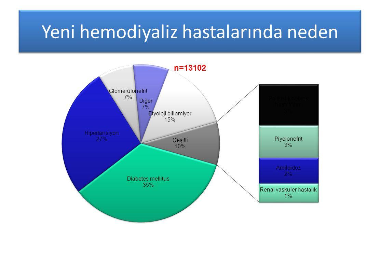 Yeni hemodiyaliz hastalarında neden