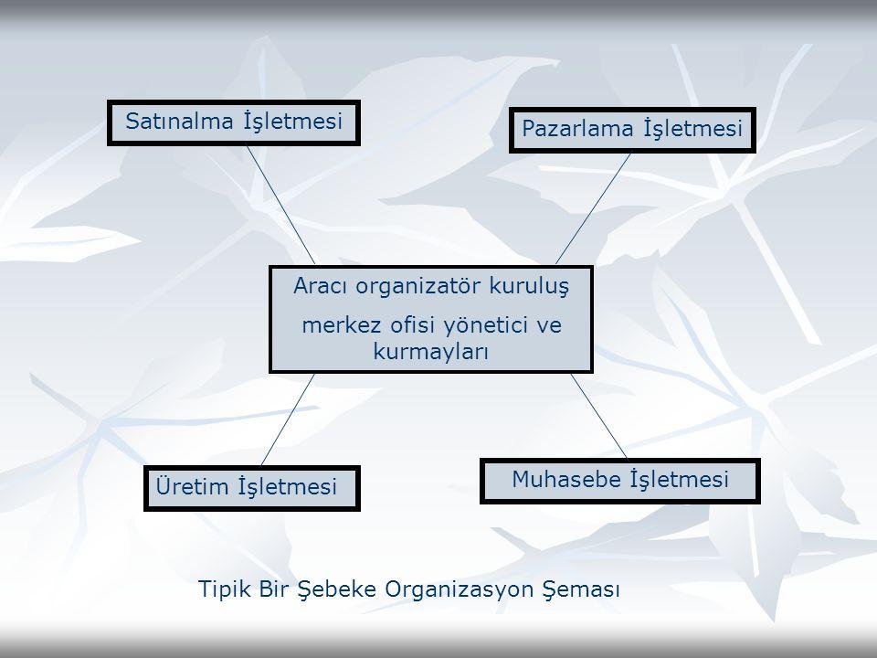 Aracı organizatör kuruluş merkez ofisi yönetici ve kurmayları Satınalma İşletmesi Pazarlama İşletmesi Üretim İşletmesi Muhasebe İşletmesi Tipik Bir Şebeke Organizasyon Şeması