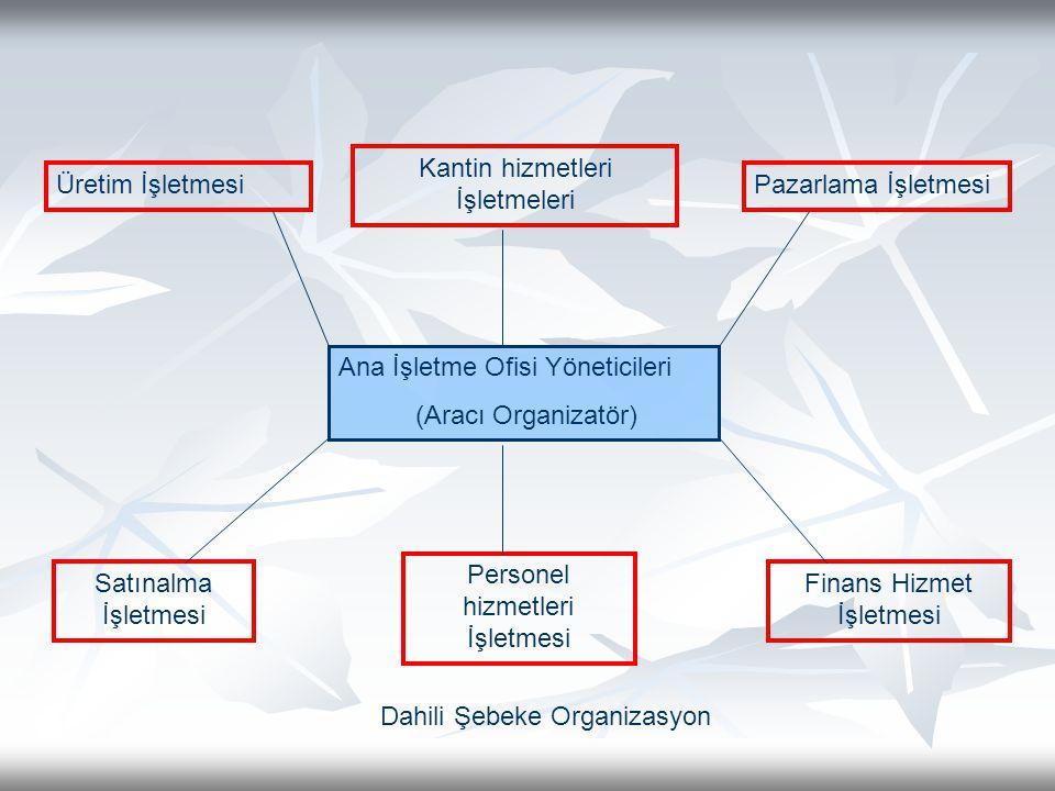 Ana İşletme Ofisi Yöneticileri (Aracı Organizatör) Üretim İşletmesi Kantin hizmetleri İşletmeleri Pazarlama İşletmesi Satınalma İşletmesi Personel hizmetleri İşletmesi Finans Hizmet İşletmesi Dahili Şebeke Organizasyon