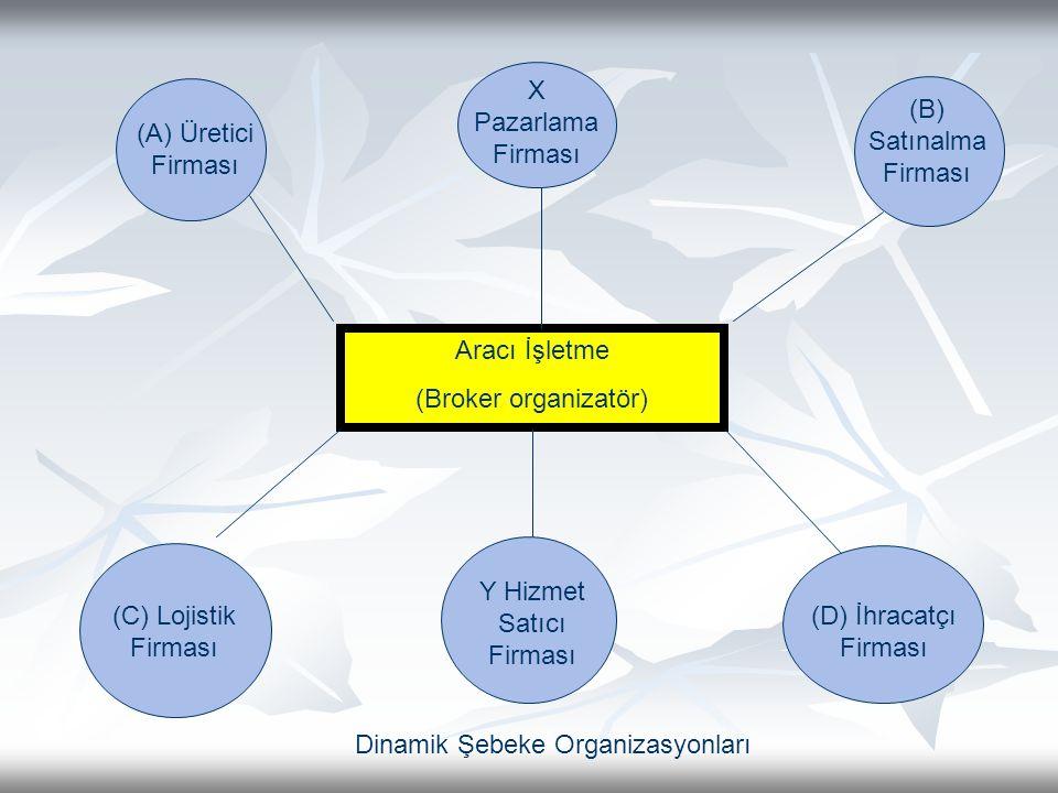 Aracı İşletme (Broker organizatör) (A) Üretici Firması X Pazarlama Firması (B) Satınalma Firması (C) Lojistik Firması Y Hizmet Satıcı Firması (D) İhracatçı Firması Dinamik Şebeke Organizasyonları