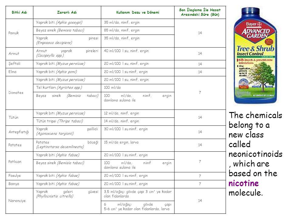 Bitki AdıZararlı AdıKullanım Dozu ve Dönemi Son İlaçlama İle Hasat Arasındaki Süre (Gün) Pamuk Yaprak biti (Aphis gossypii)35 ml/da, nimf, ergin 14 Be
