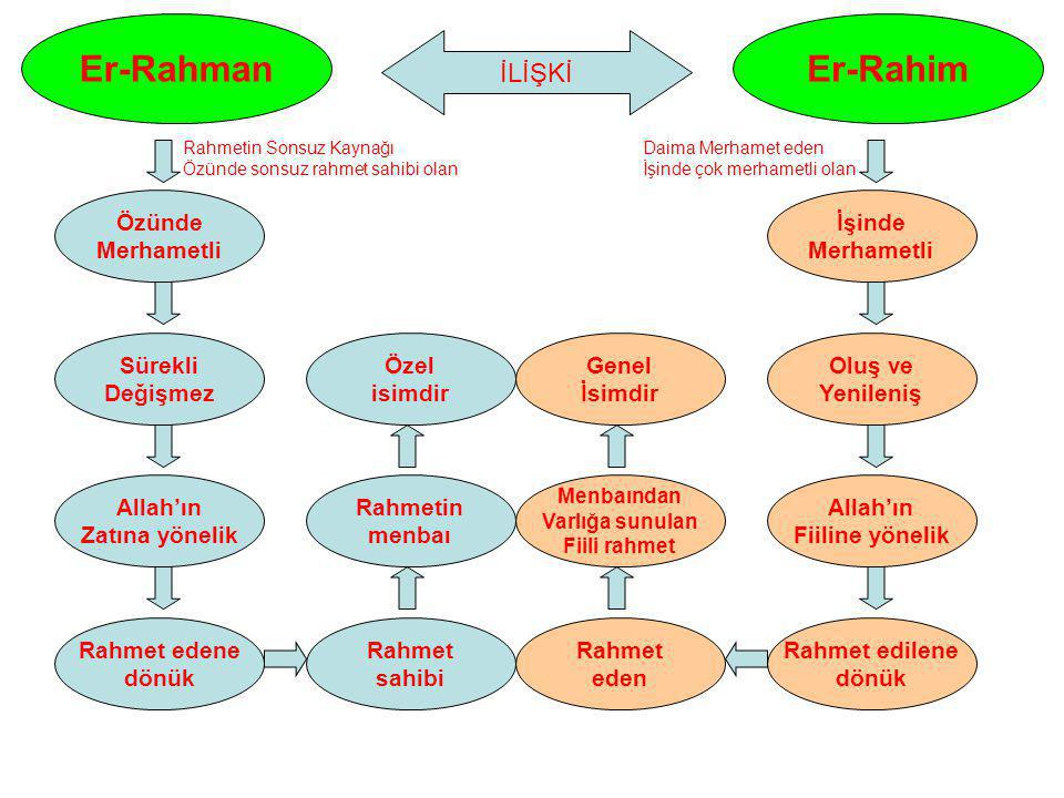 Besmele de dahil Rahman ve Rahim isimlerinin yan yana geldiği her yerde Rahman önce, Rahim sonra gelir Dolayısıyla Rahman'ın daha kapsayıcı olduğu sonucunu çıkartabiliriz Arasındaki ilişkiyi daha iyi anlayabilmek için bir karşılaştırma yapacak olursak;.