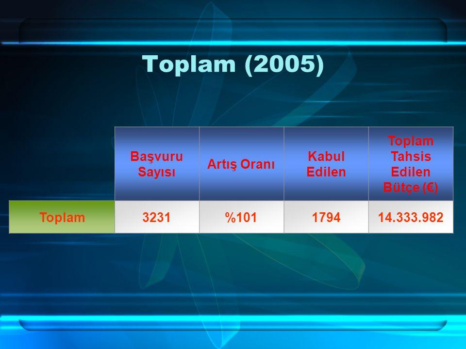 Toplam (2005) Başvuru Sayısı Artış Oranı Kabul Edilen Toplam Tahsis Edilen Bütçe (€) Toplam3231%101179414.333.982