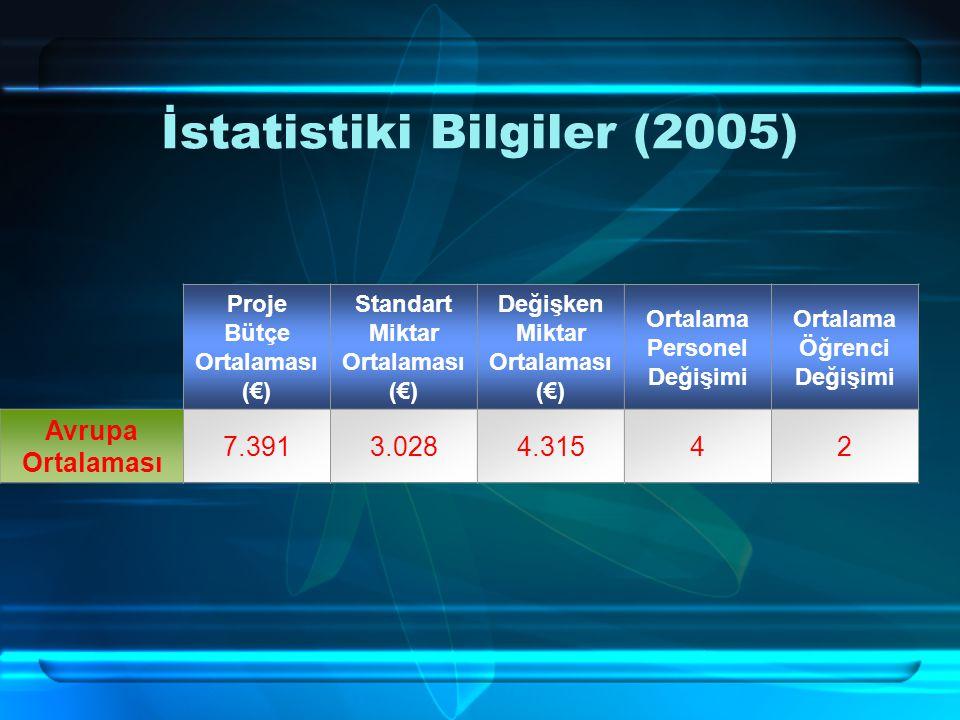 İstatistiki Bilgiler (2005) Proje Bütçe Ortalaması (€) Standart Miktar Ortalaması (€) Değişken Miktar Ortalaması (€) Ortalama Personel Değişimi Ortalama Öğrenci Değişimi Avrupa Ortalaması 7.3913.0284.31542