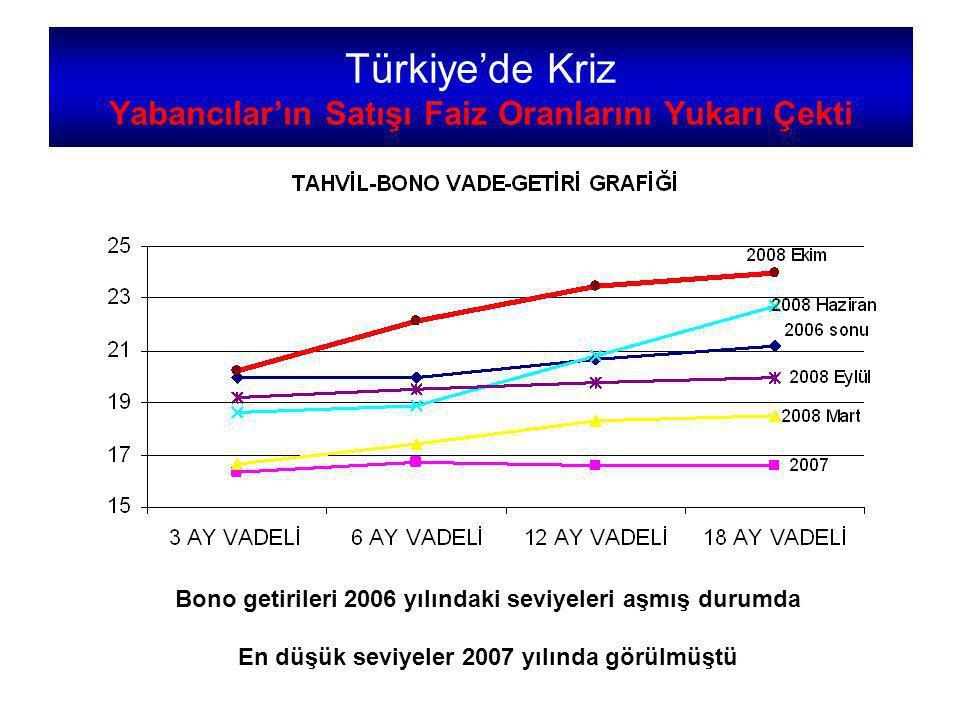 Bono getirileri 2006 yılındaki seviyeleri aşmış durumda En düşük seviyeler 2007 yılında görülmüştü Türkiye'de Kriz Yabancılar'ın Satışı Faiz Oranlarını Yukarı Çekti