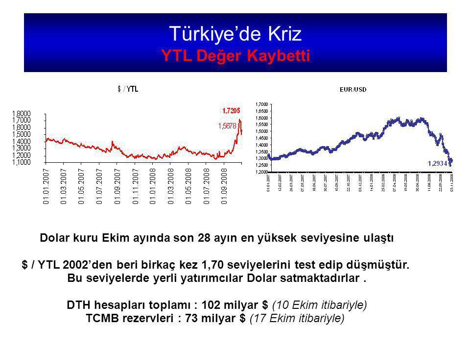 Dolar kuru Ekim ayında son 28 ayın en yüksek seviyesine ulaştı $ / YTL 2002'den beri birkaç kez 1,70 seviyelerini test edip düşmüştür.