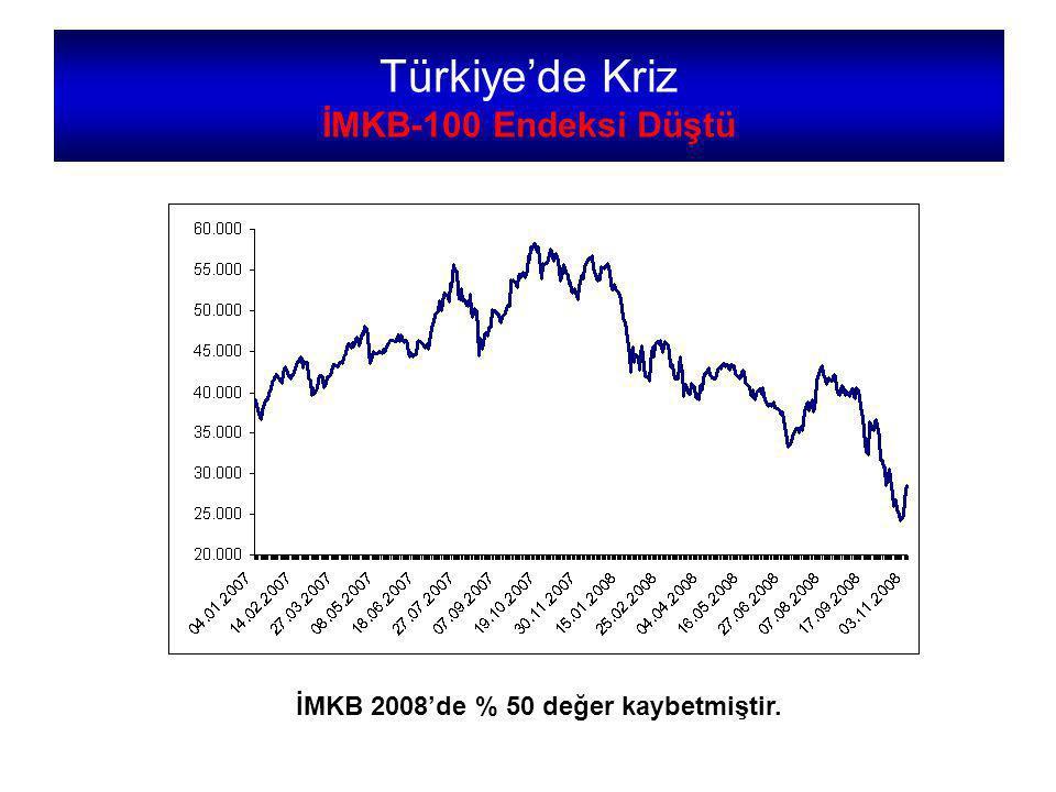 Türkiye'de Kriz İMKB-100 Endeksi Düştü İMKB 2008'de % 50 değer kaybetmiştir.