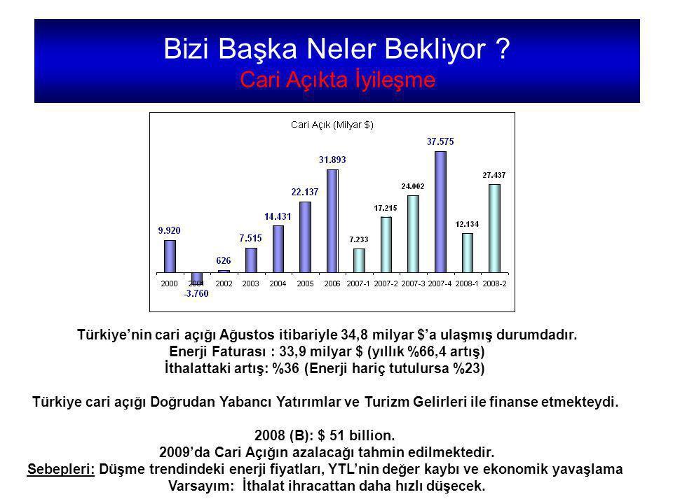 Türkiye'nin cari açığı Ağustos itibariyle 34,8 milyar $'a ulaşmış durumdadır.
