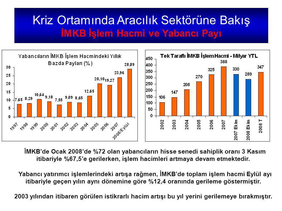 İMKB'de Ocak 2008'de %72 olan yabancıların hisse senedi sahiplik oranı 3 Kasım itibariyle %67,5'e gerilerken, işlem hacimleri artmaya devam etmektedir.