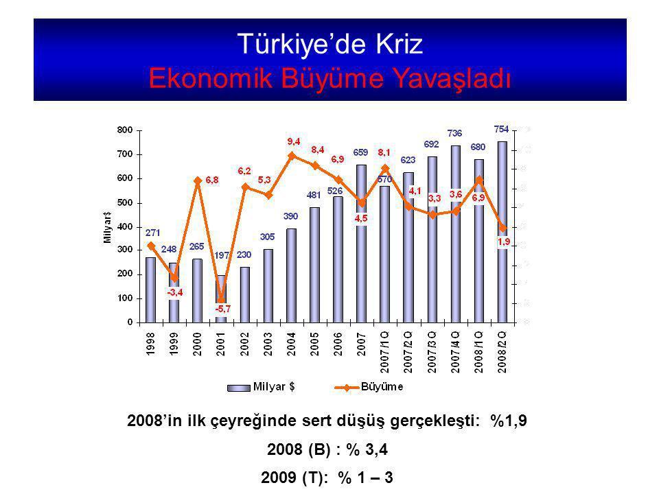 Türkiye'de Kriz Ekonomik Büyüme Yavaşladı 2008'in ilk çeyreğinde sert düşüş gerçekleşti: %1,9 2008 (B) : % 3,4 2009 (T): % 1 – 3