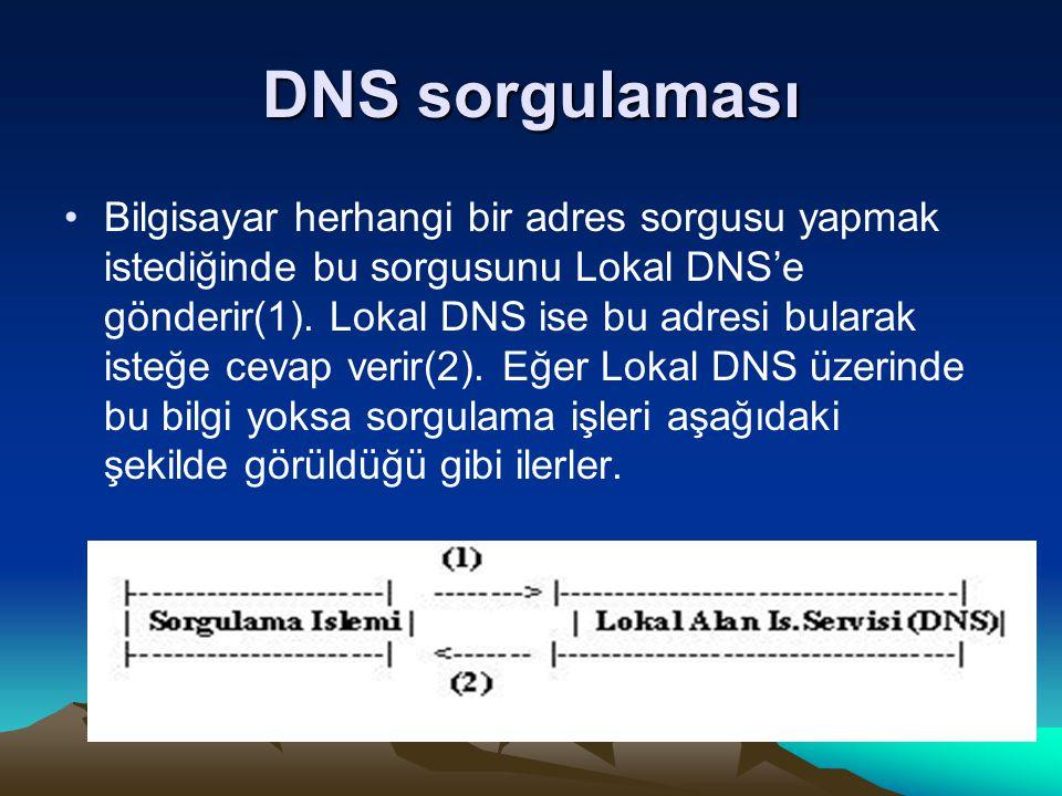DNS sorgulaması Bilgisayar herhangi bir adres sorgusu yapmak istediğinde bu sorgusunu Lokal DNS'e gönderir(1). Lokal DNS ise bu adresi bularak isteğe