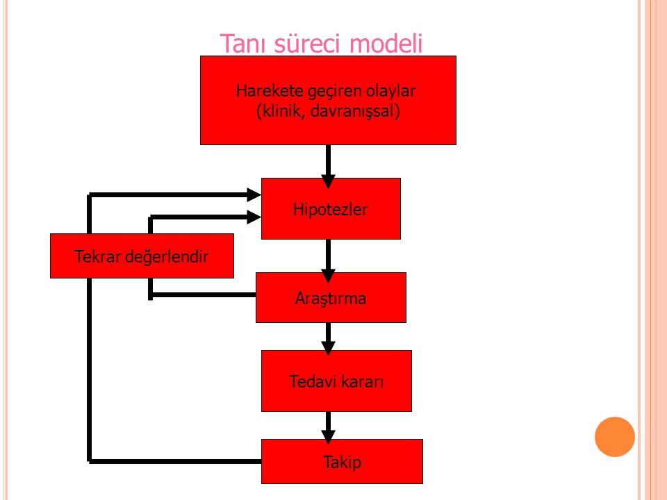 Harekete geçiren olaylar (klinik, davranışsal) Tanı süreci modeli Hipotezler Araştırma Tedavi kararı Takip Tekrar değerlendir