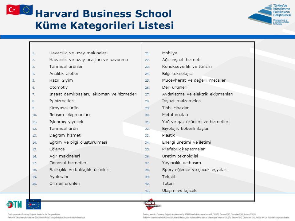 Harvard Business School Küme Kategorileri Listesi 1. Havacılık ve uzay makineleri 2. Havacılık ve uzay araçları ve savunma 3. Tarımsal ürünler 4. Anal