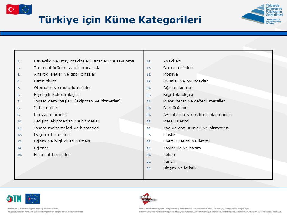 Türkiye için Küme Kategorileri 1. Havacılık ve uzay makineleri, araçları ve savunma 2. Tarımsal ürünler ve işlenmiş gıda 3. Analitik aletler ve tibbi