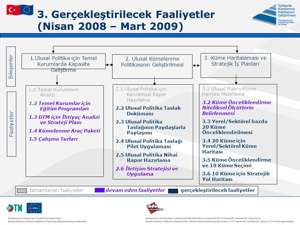 3. Gerçekleştirilecek Faaliyetler (Nisan 2008 – Mart 2009) 1.Ulusal Politika için Temel Kurumlarda Kapasite Geliştirme 2. Ulusal Kümelenme Politikasın