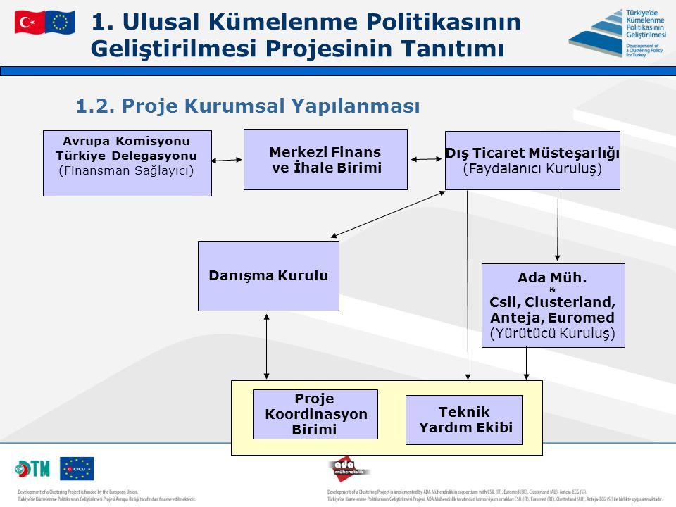 1.Ulusal Kümelenme Politikasının Geliştirilmesi Projesinin Tanıtımı 1.3.