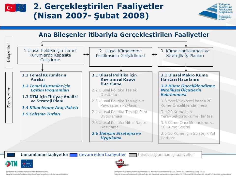 2. Gerçekleştirilen Faaliyetler (Nisan 2007- Şubat 2008) 1.Ulusal Politika için Temel Kurumlarda Kapasite Geliştirme 2. Ulusal Kümelenme Politikasının
