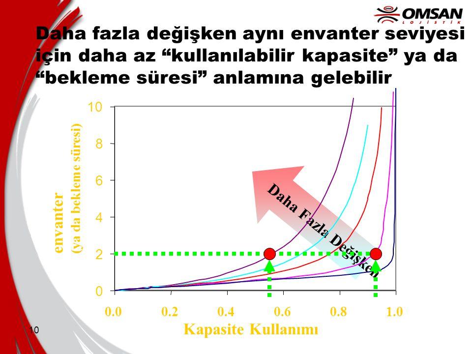 """10 Daha Fazla Değişken Daha fazla değişken aynı envanter seviyesi için daha az """"kullanılabilir kapasite"""" ya da """"bekleme süresi"""" anlamına gelebilir 0 2"""