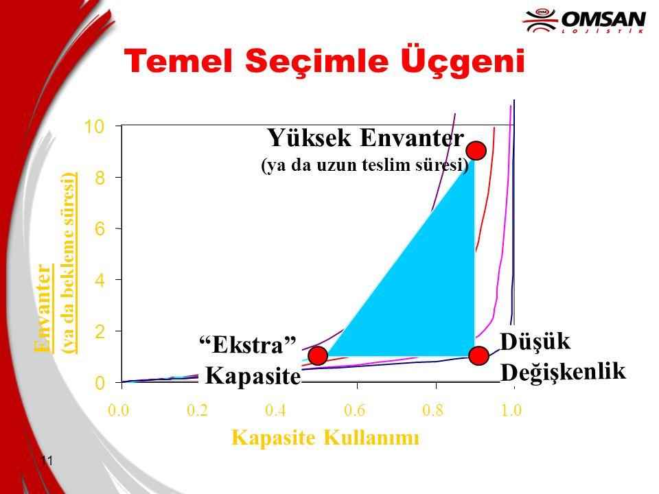 """11 Temel Seçimle Üçgeni 0 2 4 6 8 10 0.00.20.40.60.81.0 Kapasite Kullanımı Düşük Değişkenlik """"Ekstra"""" Kapasite Envanter (ya da bekleme süresi) Yüksek"""