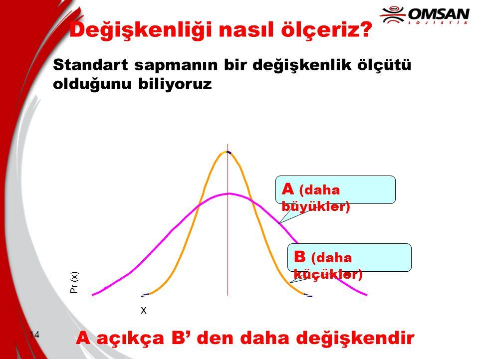 14 Değişkenliği nasıl ölçeriz? Standart sapmanın bir değişkenlik ölçütü olduğunu biliyoruz x Pr (x) A (daha büyükler) B (daha küçükler) A açıkça B' de