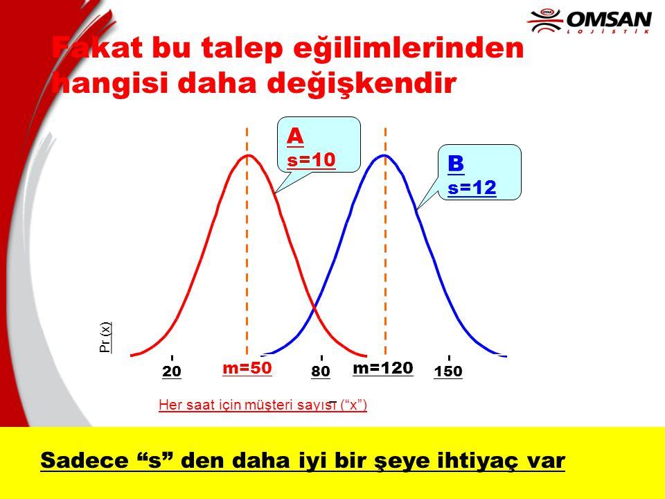 """15 Pr (x) Her saat için müşteri sayısı (""""x"""") m=50m=120 Fakat bu talep eğilimlerinden hangisi daha değişkendir A s=10 B s=12 2080150 Sadece """"s"""" den dah"""