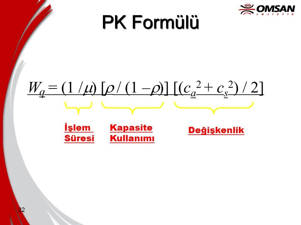 22 PK Formülü W q = (1 /  ) [  / (1 –  İşlem Süresi Kapasite Kullanımı Değişkenlik )] [(c a 2 + c s 2 ) / 2]