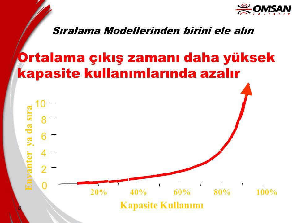 8 Kapasite Kullanımı 0 2 4 6 8 10 Envanter ya da sıra 100% 80%60%20%40% Ortalama çıkış zamanı daha yüksek kapasite kullanımlarında azalır Sıralama Mod