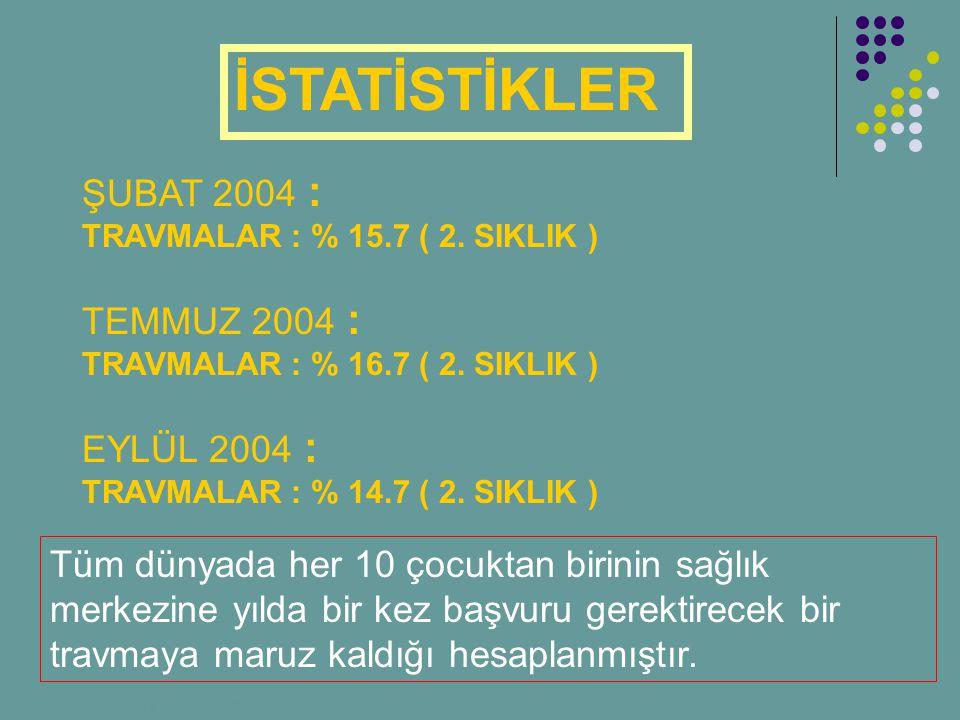 ŞUBAT 2004 : TRAVMALAR : % 15.7 ( 2. SIKLIK ) TEMMUZ 2004 : TRAVMALAR : % 16.7 ( 2. SIKLIK ) EYLÜL 2004 : TRAVMALAR : % 14.7 ( 2. SIKLIK ) Tüm dünyada