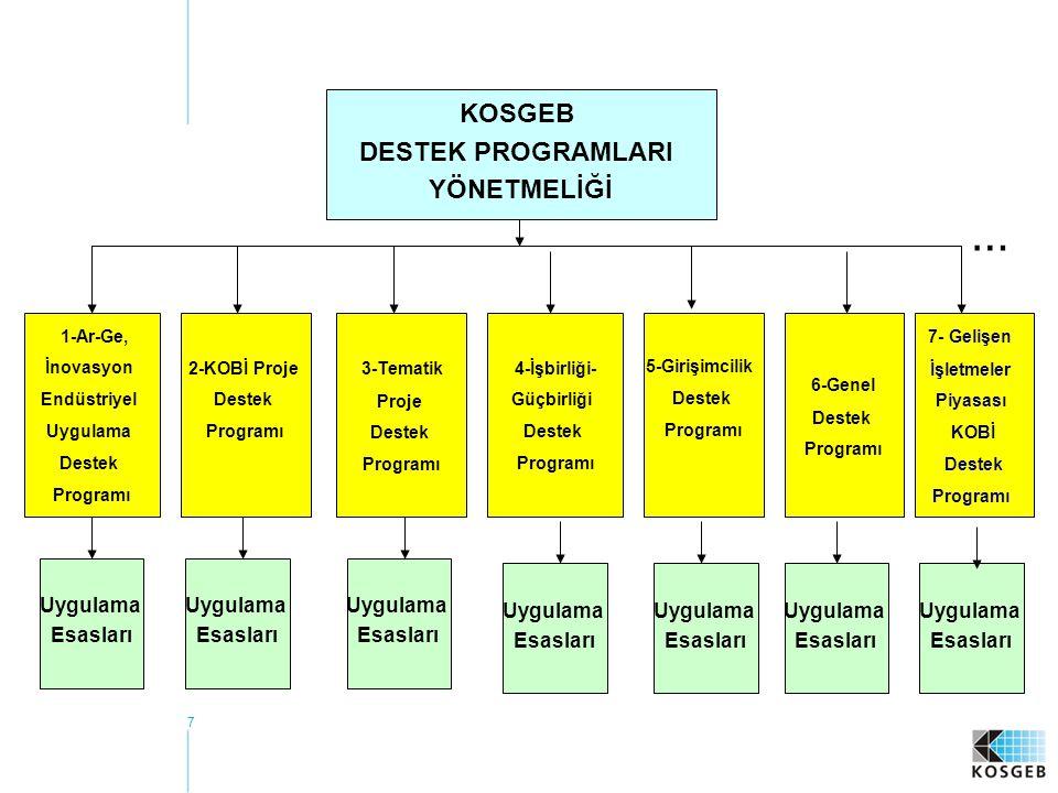 7 1-Ar-Ge, İnovasyon Endüstriyel Uygulama Destek Programı 2-KOBİ Proje Destek Programı 6-Genel Destek Programı 5-Girişimcilik Destek Programı 4-İşbirliği- Güçbirliği Destek Programı 3-Tematik Proje Destek Programı Uygulama Esasları KOSGEB DESTEK PROGRAMLARI YÖNETMELİĞİ … 7- Gelişen İşletmeler Piyasası KOBİ Destek Programı Uygulama Esasları Uygulama Esasları Uygulama Esasları Uygulama Esasları Uygulama Esasları Uygulama Esasları
