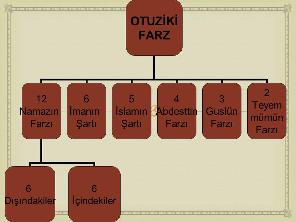  OTUZİKİ FARZ 12 Namazın Farzı 6 Dışındakiler 6 İçindekiler 6 İmanın Şartı 5 İslamın Şartı 4 Abdesttin Farzı 3 Guslün Farzı 2 Teyem mümün Farzı
