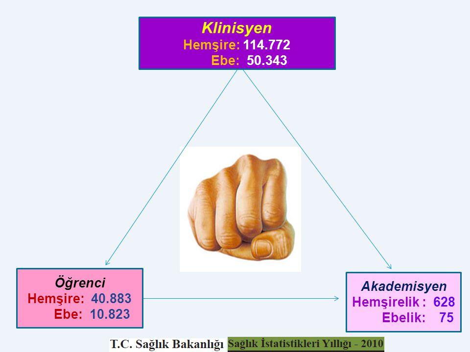 18 Öğrenci Hemşire: 40.883 Ebe: 10.823 Akademisyen Hemşirelik : 628 Ebelik: 75 Klinisyen Hemşire: 114.772 Ebe: 50.343