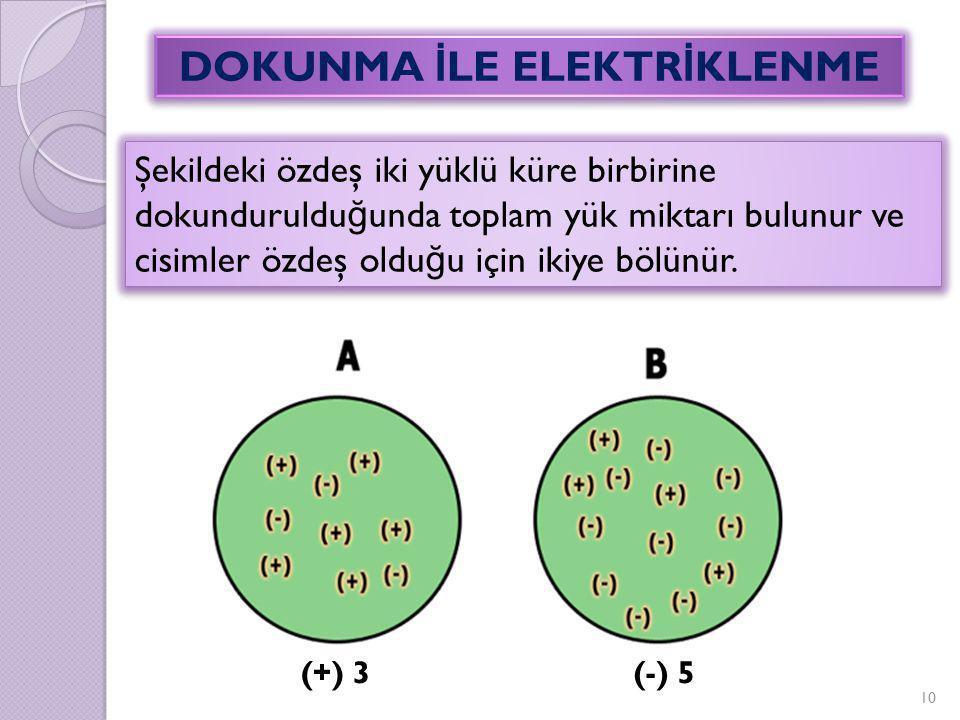 Şekildeki özdeş iki yüklü küre birbirine dokunduruldu ğ unda toplam yük miktarı bulunur ve cisimler özdeş oldu ğ u için ikiye bölünür. 10 DOKUNMA İ LE