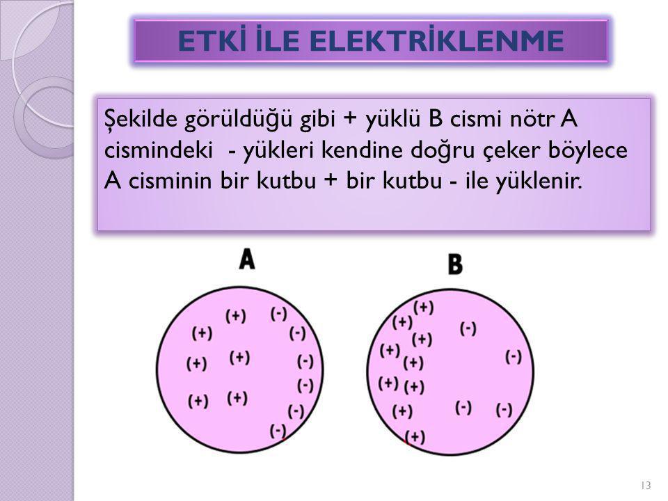 13 Şekilde görüldü ğ ü gibi + yüklü B cismi nötr A cismindeki - yükleri kendine do ğ ru çeker böylece A cisminin bir kutbu + bir kutbu - ile yüklenir.