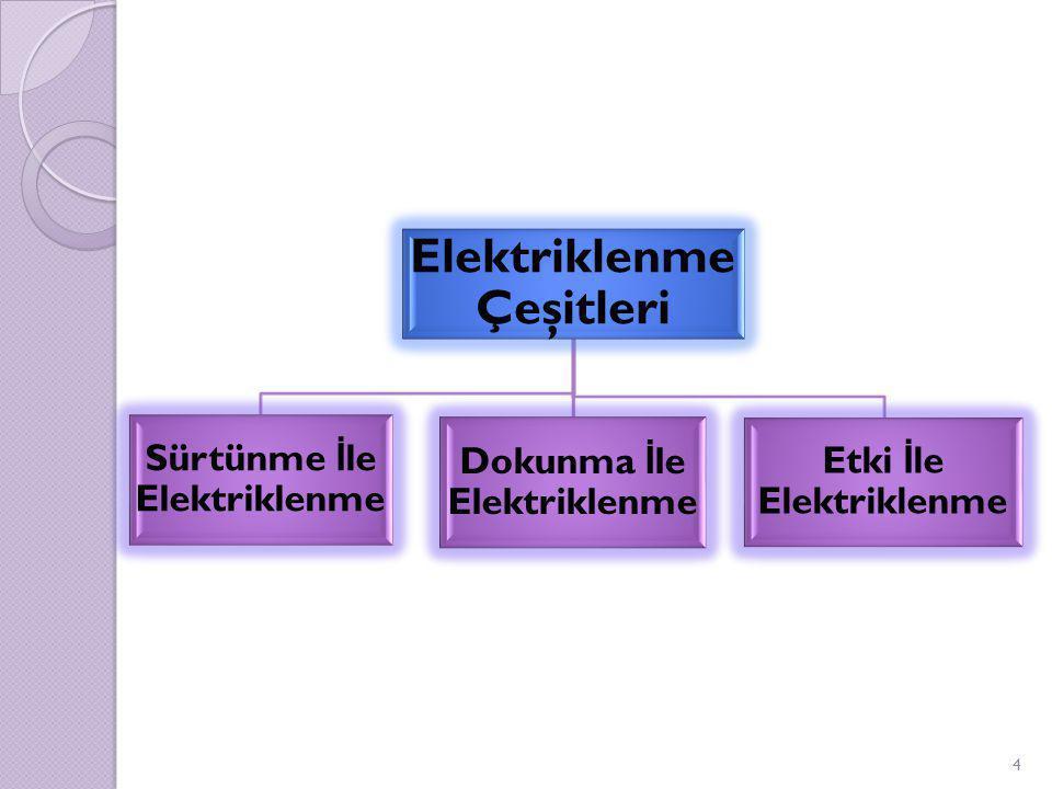 SÜRTÜNME İ LE ELEKTR İ KLENME ♦İ ki nötr cisim birbirine sürtülerek elektriklenebilir.