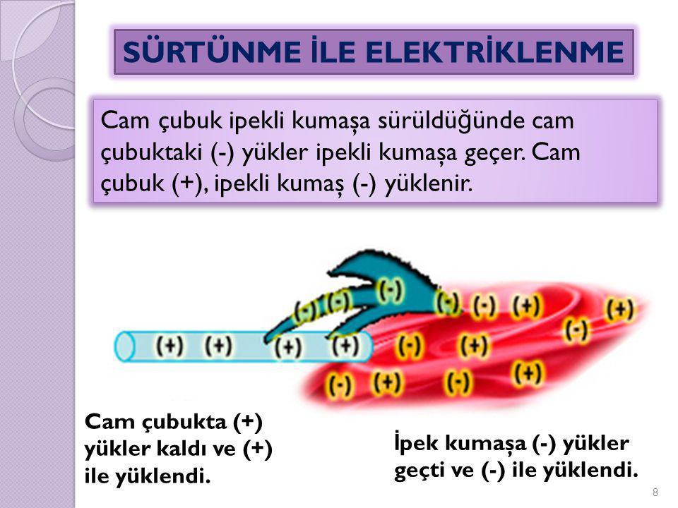 Cam çubuk ipekli kumaşa sürüldü ğ ünde cam çubuktaki (-) yükler ipekli kumaşa geçer. Cam çubuk (+), ipekli kumaş (-) yüklenir. 8 Cam çubukta (+) yükle