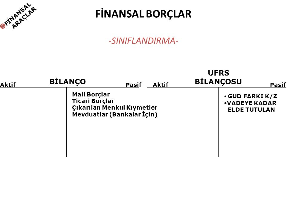 FİNANSAL BORÇLAR -SINIFLANDIRMA- Mali Borçlar Ticari Borçlar Çıkarılan Menkul Kıymetler Mevduatlar (Bankalar İçin) BİLANÇO AktifPasif Aktif GUD FARKI