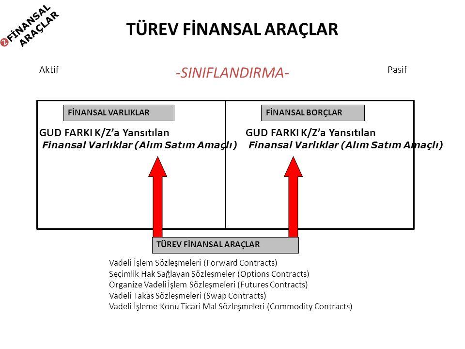 TÜREV FİNANSAL ARAÇLAR -SINIFLANDIRMA- FİNANSAL VARLIKLARFİNANSAL BORÇLAR TÜREV FİNANSAL ARAÇLAR AktifPasif Vadeli İşlem Sözleşmeleri (Forward Contrac